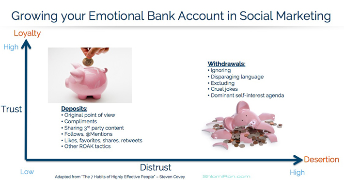 Social Marketing Emotional Bank Account